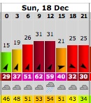Windsurfing forecast
